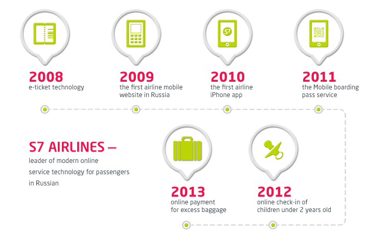 S7Airlines— лидер в области электронных услуг